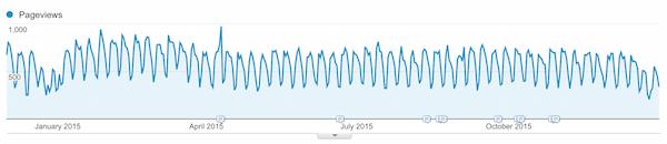 Acest tipar continua in 2015. Traficul este putin mai mic, dar este inca substantial.