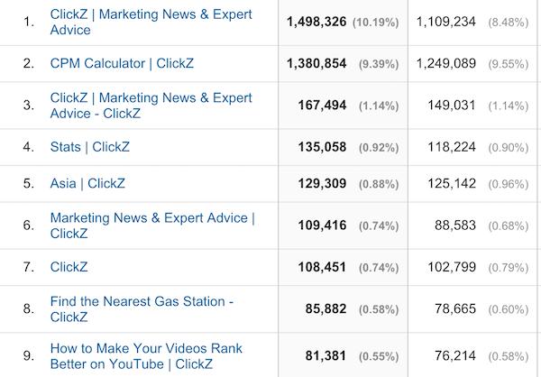 Iata topul celor mai vizitate pagini ale ClickZ